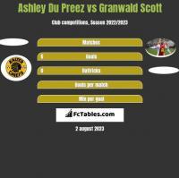 Ashley Du Preez vs Granwald Scott h2h player stats