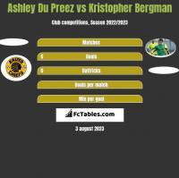 Ashley Du Preez vs Kristopher Bergman h2h player stats