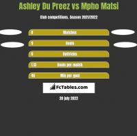 Ashley Du Preez vs Mpho Matsi h2h player stats
