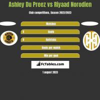 Ashley Du Preez vs Riyaad Norodien h2h player stats