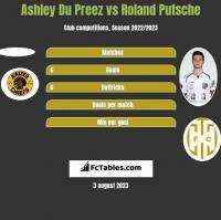 Ashley Du Preez vs Roland Putsche h2h player stats