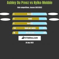 Ashley Du Preez vs Nyiko Mobbie h2h player stats