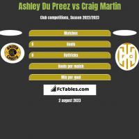Ashley Du Preez vs Craig Martin h2h player stats