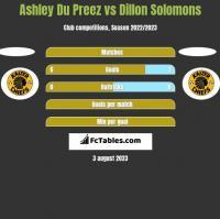Ashley Du Preez vs Dillon Solomons h2h player stats
