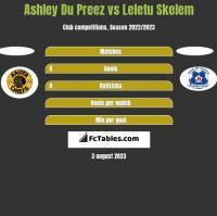 Ashley Du Preez vs Leletu Skelem h2h player stats