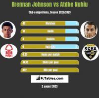 Brennan Johnson vs Atdhe Nuhiu h2h player stats