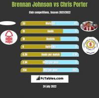 Brennan Johnson vs Chris Porter h2h player stats