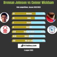 Brennan Johnson vs Connor Wickham h2h player stats