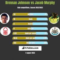 Brennan Johnson vs Jacob Murphy h2h player stats