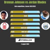 Brennan Johnson vs Jordan Rhodes h2h player stats