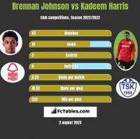 Brennan Johnson vs Kadeem Harris h2h player stats