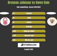 Brennan Johnson vs Owen Dale h2h player stats