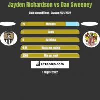 Jayden Richardson vs Dan Sweeney h2h player stats