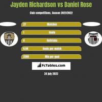 Jayden Richardson vs Daniel Rose h2h player stats