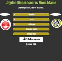 Jayden Richardson vs Ebou Adams h2h player stats