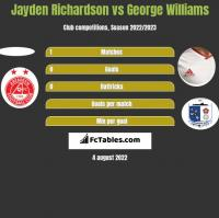 Jayden Richardson vs George Williams h2h player stats