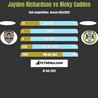 Jayden Richardson vs Nicky Cadden h2h player stats
