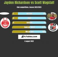 Jayden Richardson vs Scott Wagstaff h2h player stats