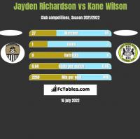 Jayden Richardson vs Kane Wilson h2h player stats