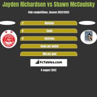 Jayden Richardson vs Shawn McCoulsky h2h player stats