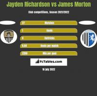 Jayden Richardson vs James Morton h2h player stats