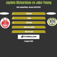Jayden Richardson vs Jake Young h2h player stats