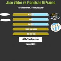 Jose Viktor vs Francisco Di Franco h2h player stats