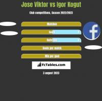 Jose Viktor vs Igor Kogut h2h player stats