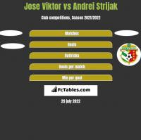 Jose Viktor vs Andrei Strijak h2h player stats