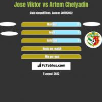 Jose Viktor vs Artem Chelyadin h2h player stats