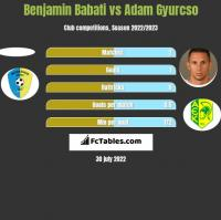Benjamin Babati vs Adam Gyurcso h2h player stats