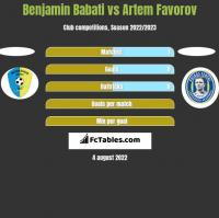 Benjamin Babati vs Artem Favorov h2h player stats