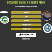 Benjamin Babati vs Jakub Plsek h2h player stats