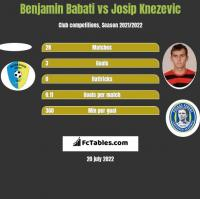 Benjamin Babati vs Josip Knezevic h2h player stats