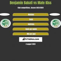 Benjamin Babati vs Mate Kiss h2h player stats