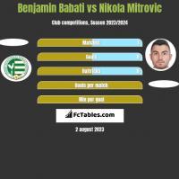 Benjamin Babati vs Nikola Mitrović h2h player stats
