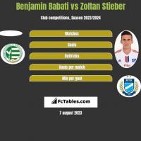 Benjamin Babati vs Zoltan Stieber h2h player stats