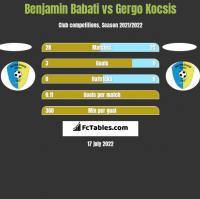 Benjamin Babati vs Gergo Kocsis h2h player stats