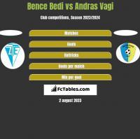 Bence Bedi vs Andras Vagi h2h player stats