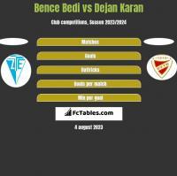 Bence Bedi vs Dejan Karan h2h player stats