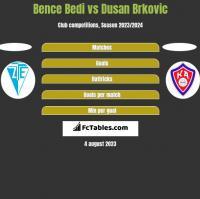 Bence Bedi vs Dusan Brkovic h2h player stats