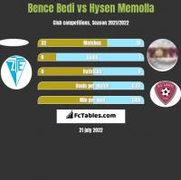 Bence Bedi vs Hysen Memolla h2h player stats