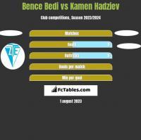 Bence Bedi vs Kamen Hadziev h2h player stats