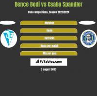 Bence Bedi vs Csaba Spandler h2h player stats
