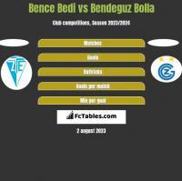 Bence Bedi vs Bendeguz Bolla h2h player stats