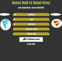Bence Bedi vs Donat Orosz h2h player stats