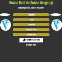 Bence Bedi vs Bence Gergenyi h2h player stats