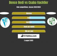 Bence Bedi vs Csaba Vachtler h2h player stats