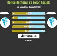 Bence Gergenyi vs Zoran Lesjak h2h player stats