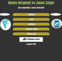 Bence Gergenyi vs Janos Szepe h2h player stats